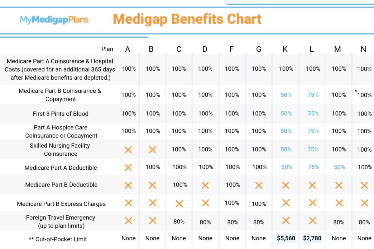 Medicare Supplements - Senior Help Seniors